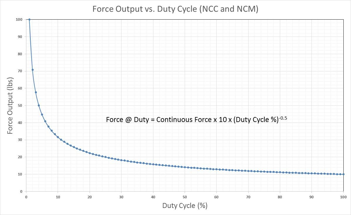 force vs duty-cycle graph