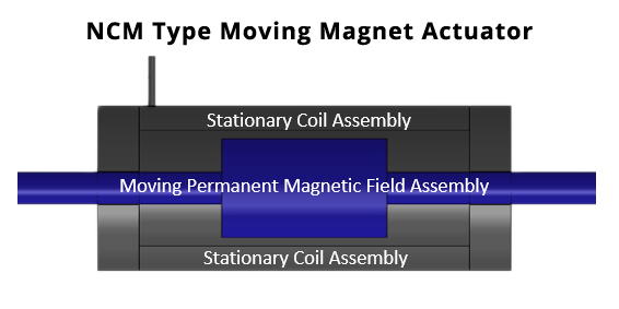 Moving magnet actuator