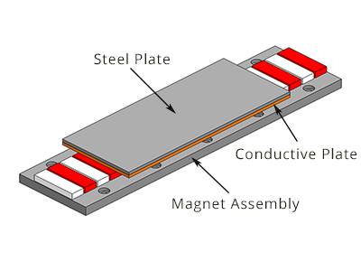 Cross Belt Sortation Systems moreover M68 Asynchronous Linear Induction Motor as well Train A Levitation Mag ique also Working Or Operating Principle Of Dc Motor besides Watch. on linear induction motor